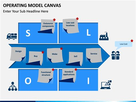 Operating Model Canvas PowerPoint Template   SketchBubble