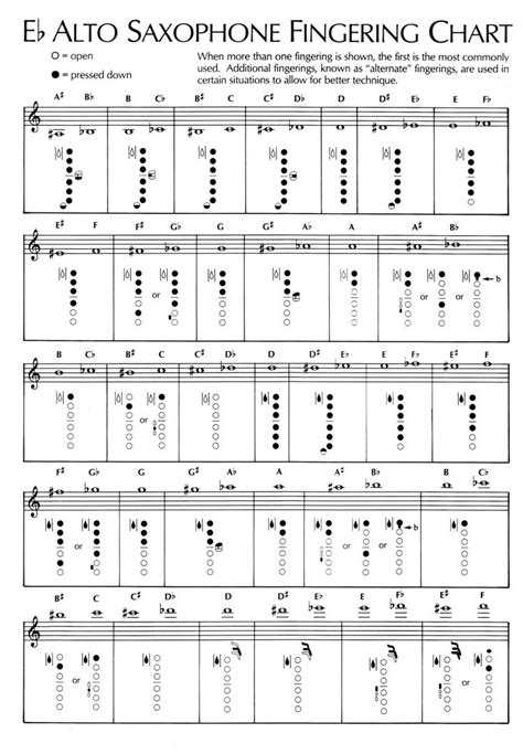 TDMS Band & Choir / Fingering & Trill Charts