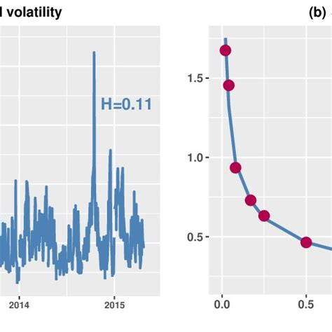 (a) Realized volatility of the S&P with an estimated Hurst